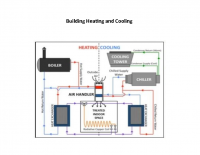 Building Heating and Cooling