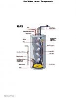 Gas water heater components